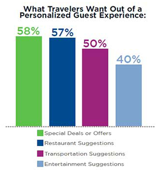 What Travelers Want Out of a Personalized Guest Experience
