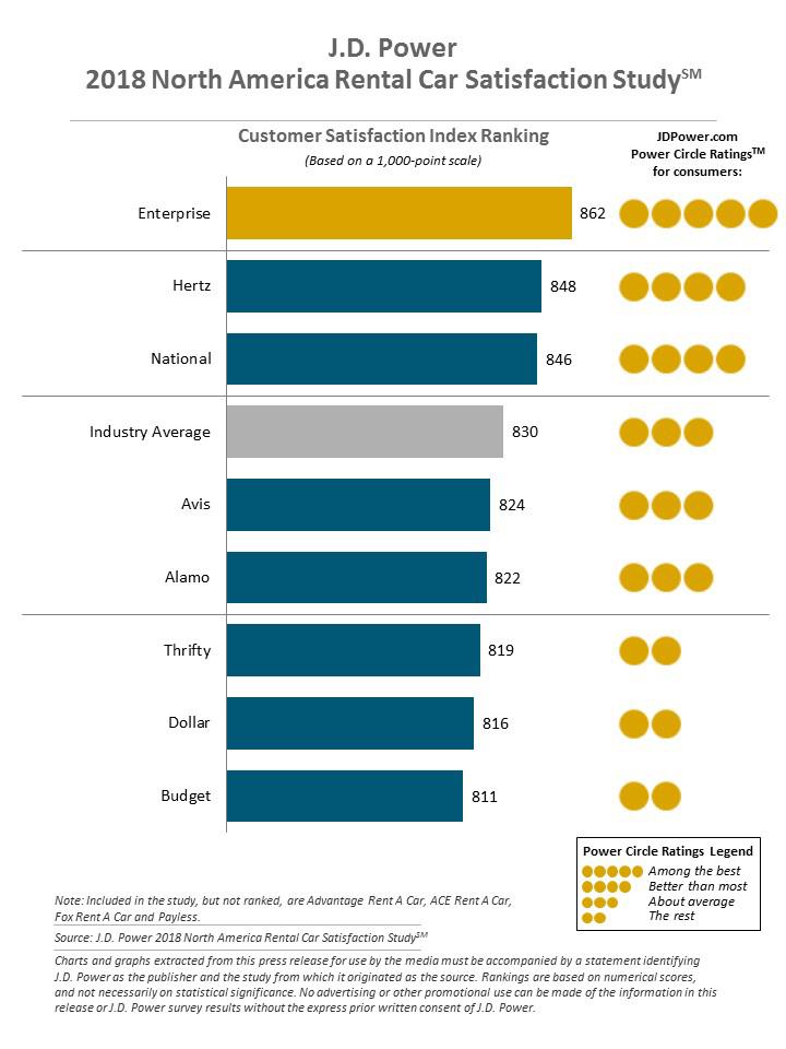 North American Rental Car Satisfaction Survey