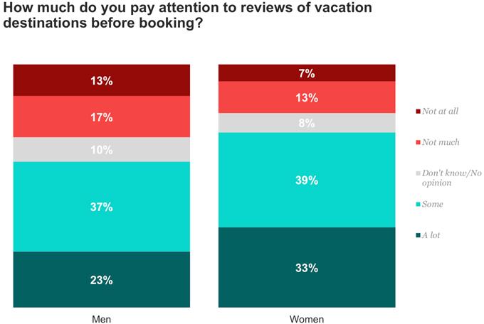 Reviews of Destinations