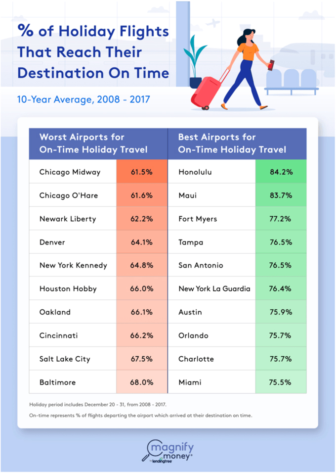 % of Holiday Flights That Reach Their Destination on Time