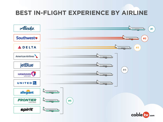 Best In-Flight Experience by Airline