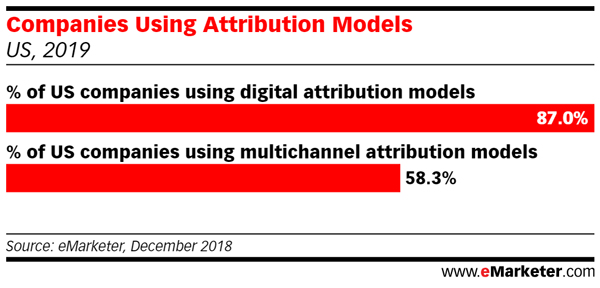 Companies Using Attribution Models