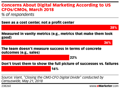 Concerns About Digital Marketing According to US CFOs/CMOs