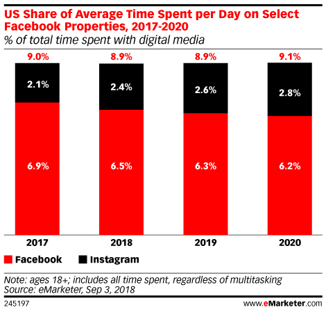 US Share of Average Time Spent per Day on Select Facebook Properties