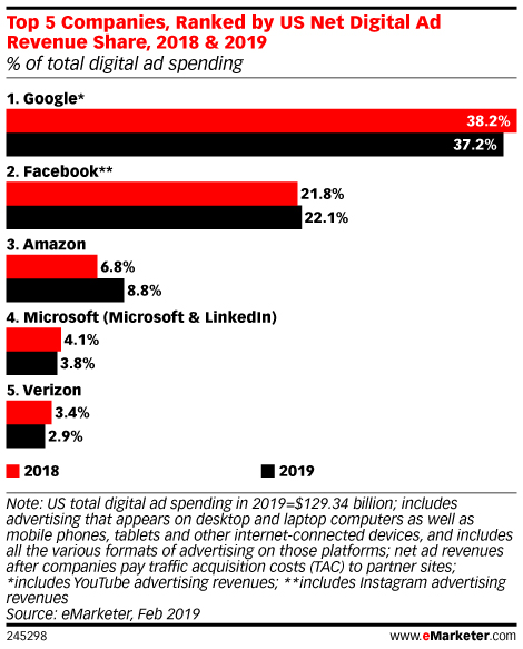 Top 5 Companies, Ranked by US Net Digital Ad Revenue Share