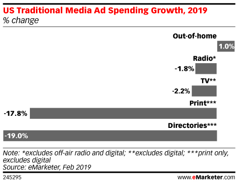 US Traditional Media Ad Spending Growth