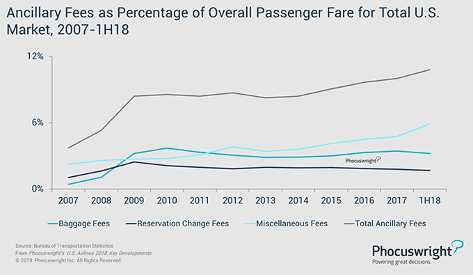 Phocuswright Chart: Ancillary Fees as Percentage of Overall Passenger Fare for Total U.S. Market