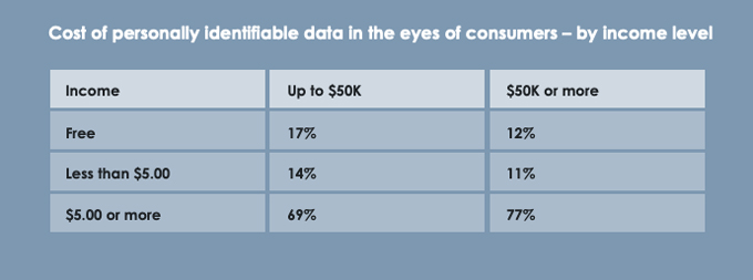 Cost of personally identifiable data in the eyes of consumers