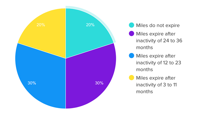 Miles Expire