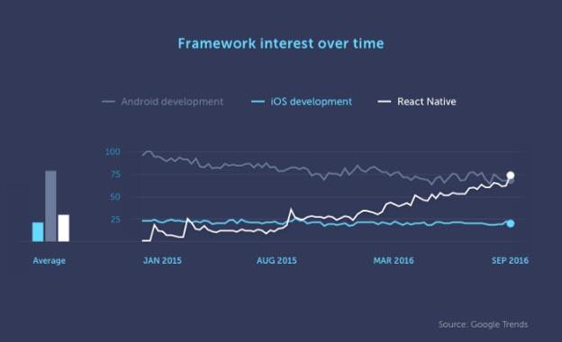 Framework interest over time