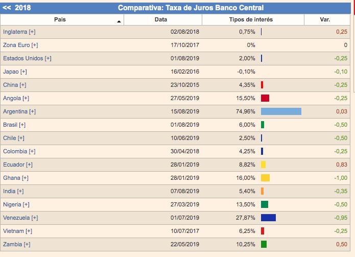 Taxas de juros no brasil