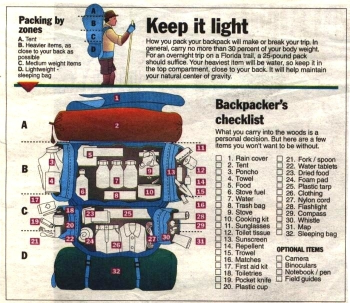 Backpacker Checklist - Tumblr.com