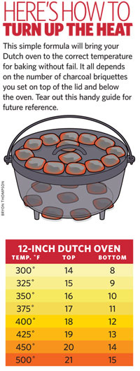 Dutch Oven Temperature - Scoutingmagazine.com
