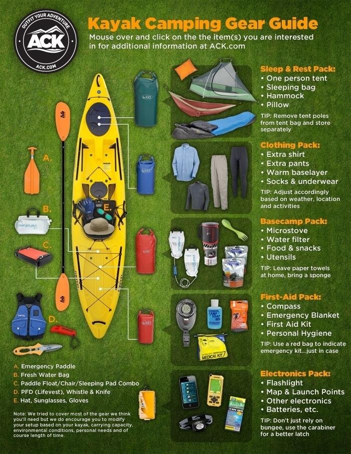 Kayak Gear - blog.austinkayak.com