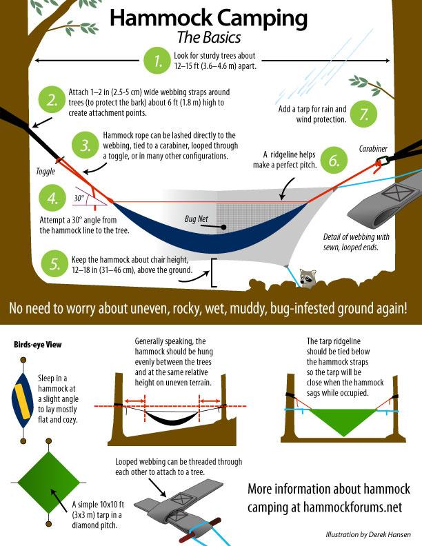 Hammock Camping - Gear-report.com