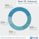term vs universal life insurance