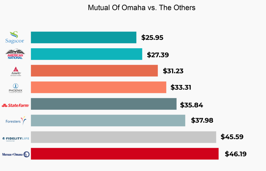 mutual of omaha life insurance cost