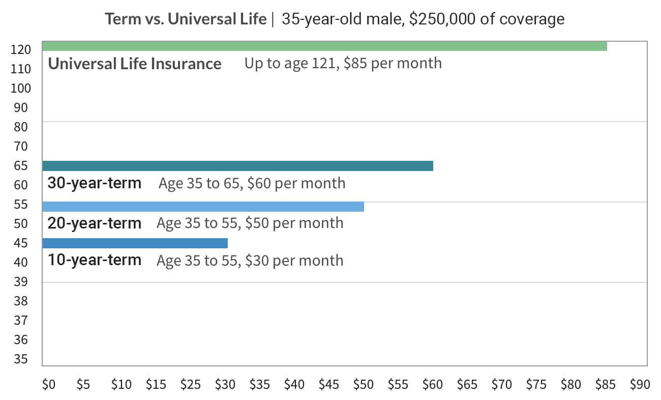 Term vs universal life insurance comparison