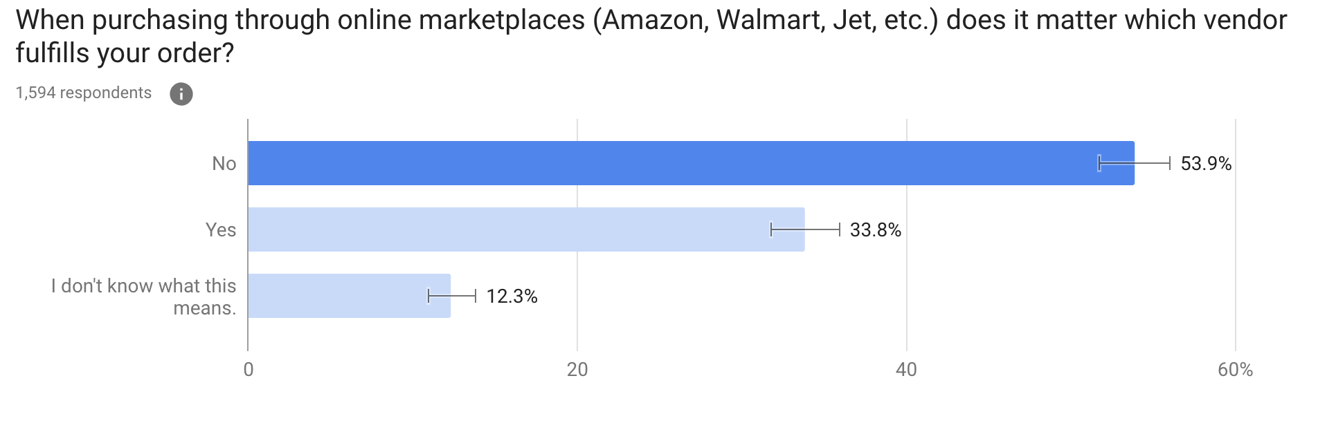 When purchasing through online marketplaces (Amazon, Walmart, Jet, etc.) does it matter which vendor fulfills your order?