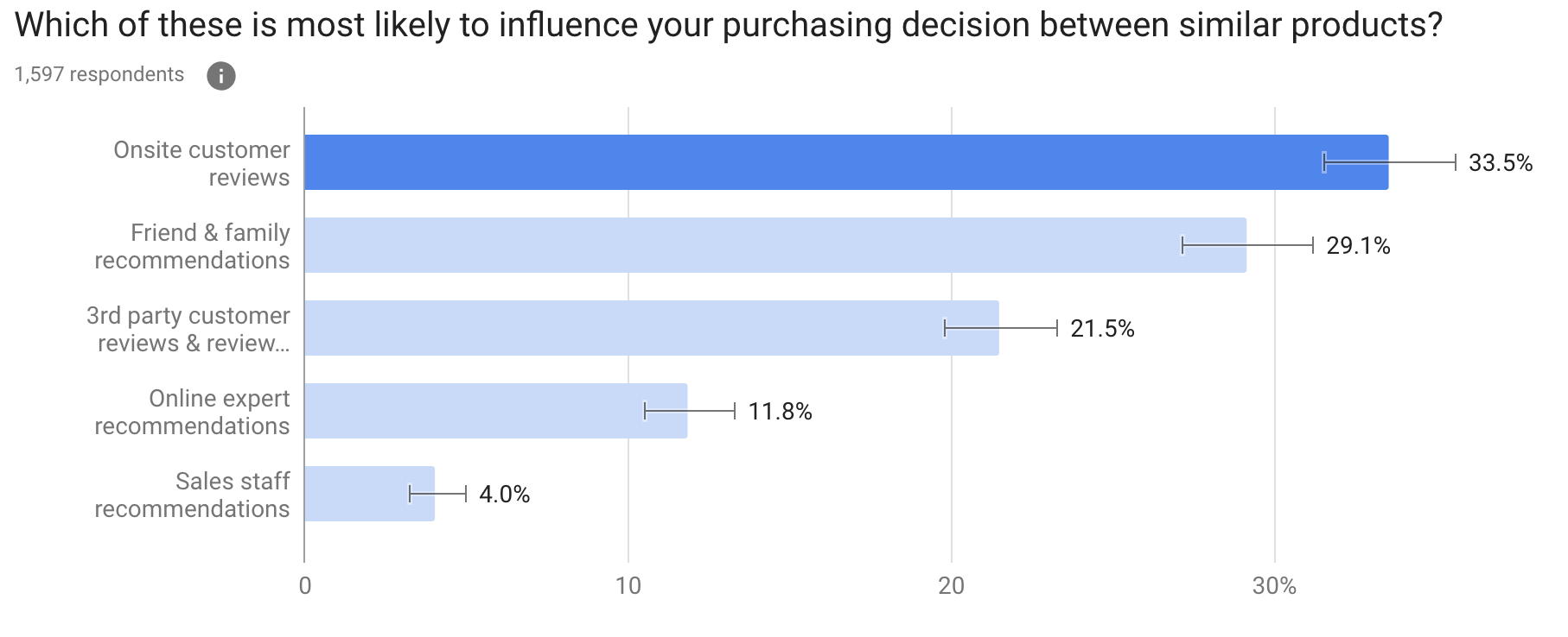 Which of these is most likely to influence your purchasing decision between similar products?