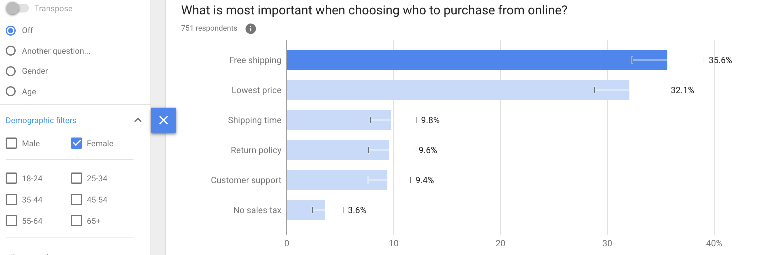 What is most important when choosing who to purchase from online? Demographic (Female)