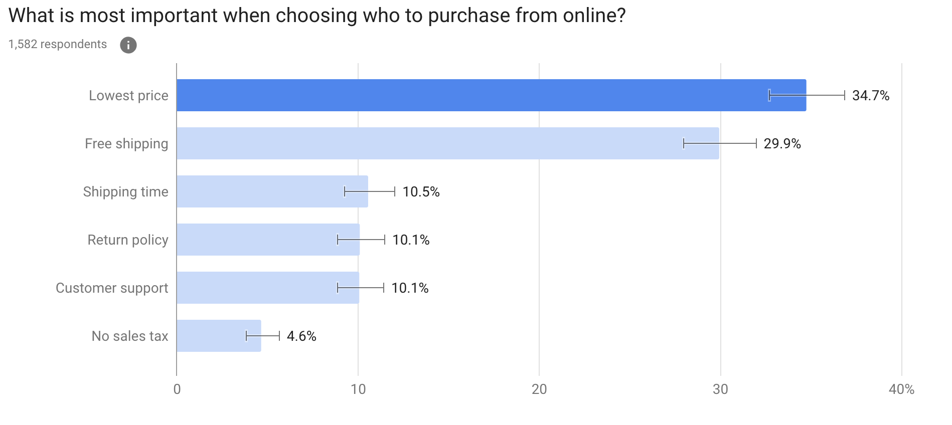 What is most important when choosing who to purchase from online?