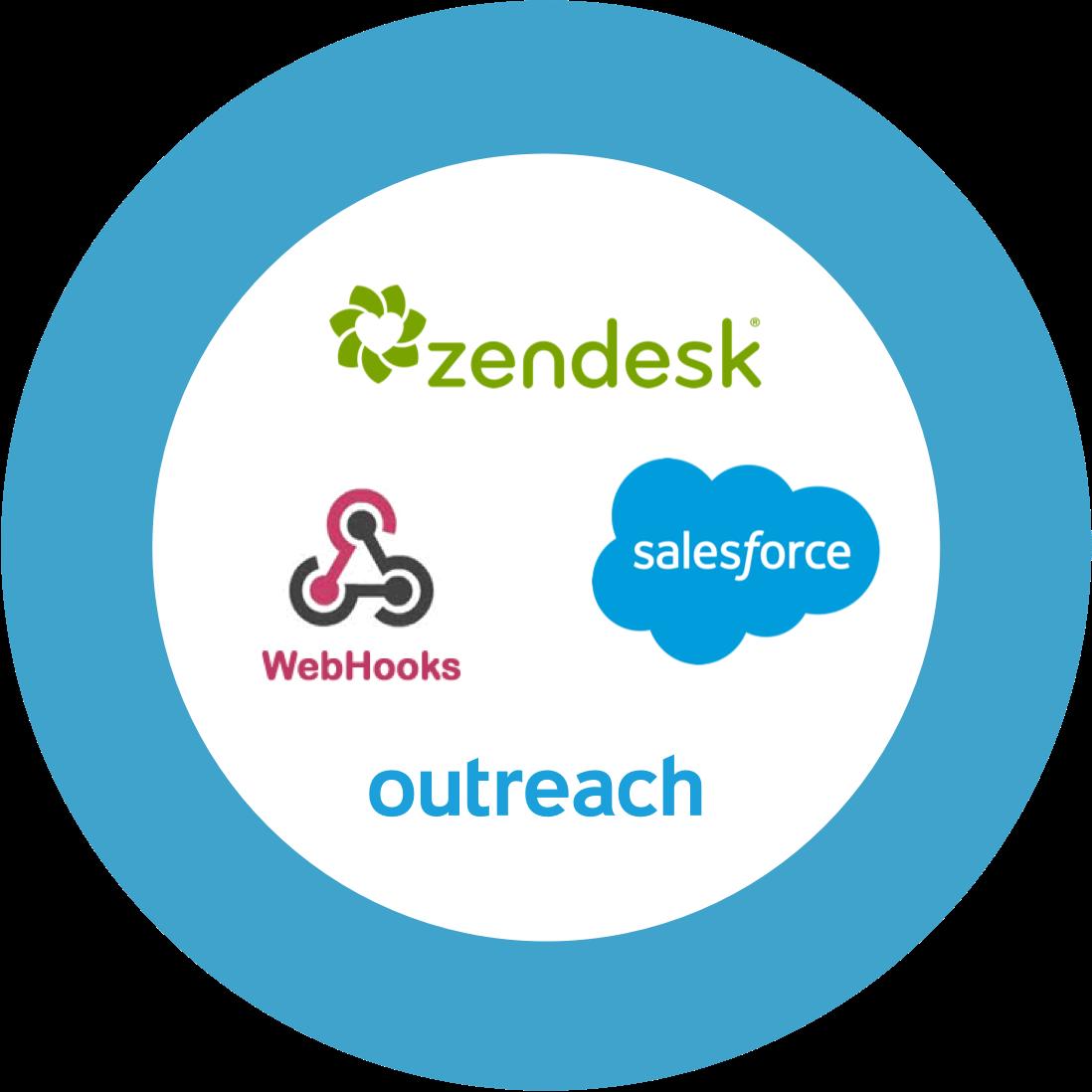 Enterprise Sales Dialer for Salesforce
