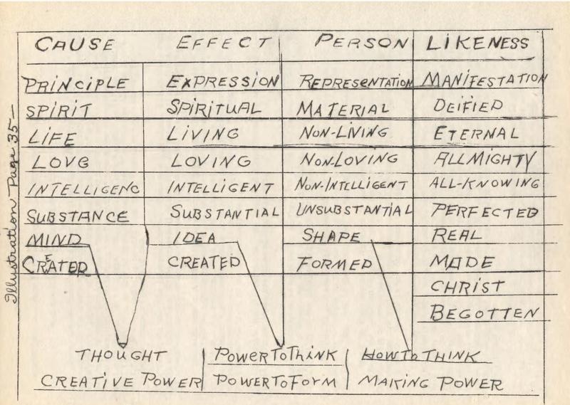 Ursula Gestefeld Course Notes Diagram 1