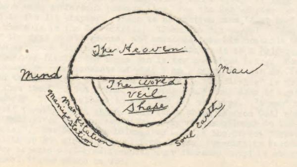 Ursula Gestefeld Course Notes Diagram 3