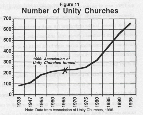 Figure 11 - Number of Unity Churches