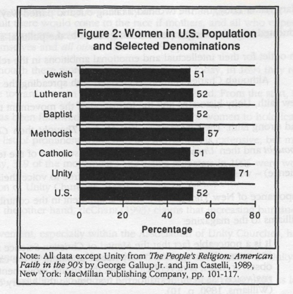 Figure 2 - Women in U.S. population and selected denominations