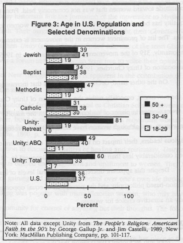 Figure 3 - Age in U.S. population and selected denominations
