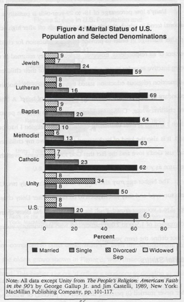 Figure 4 - Marital Status of U.S. population and selected denominations