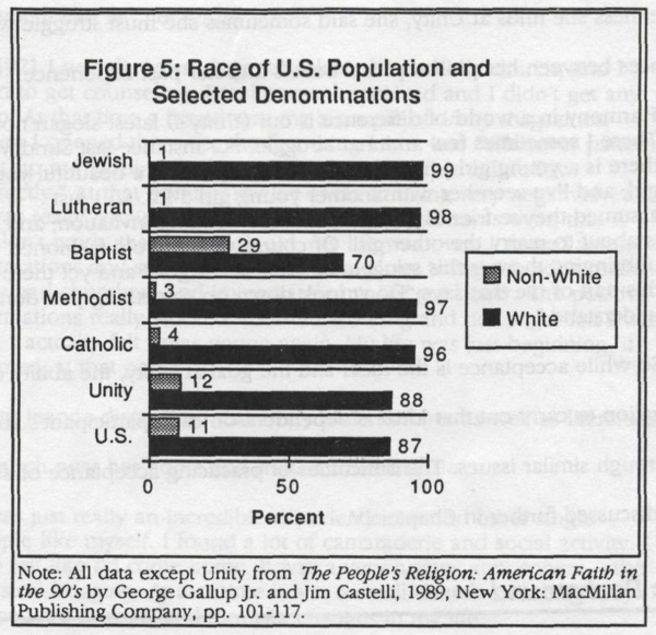 Figure 5 - Race of U.S. population and selected denominations