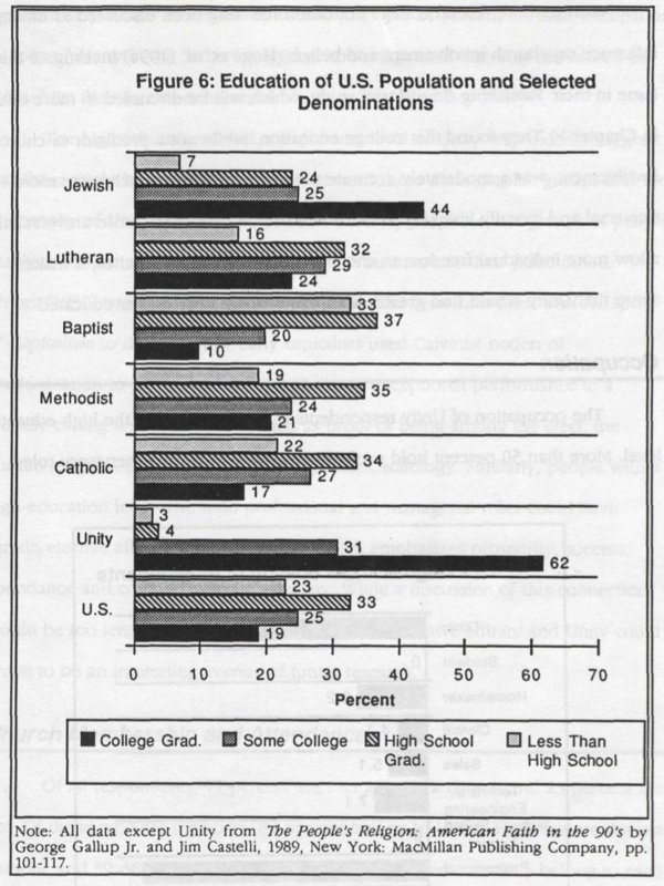 Figure 6 - Education of U.S. population and selected denominations