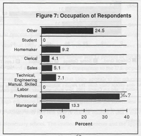 Figure 7 - Occupation of respondents