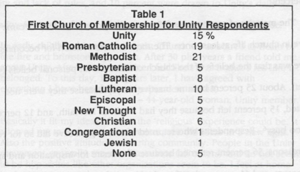 Table 1 - First Church of Membership for Unity Respondents
