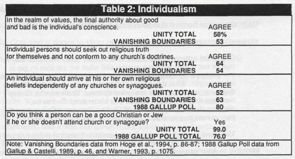 Table 2 - Individualism