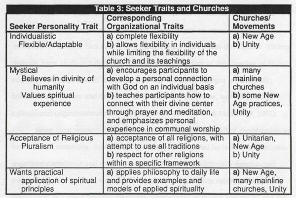 Table 3 - Seeker Traits and Churches