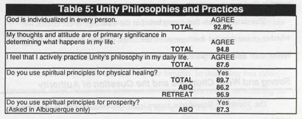 Table 5 - Unithy Philosophies and Practices