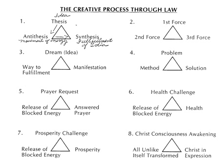 The creative process through law