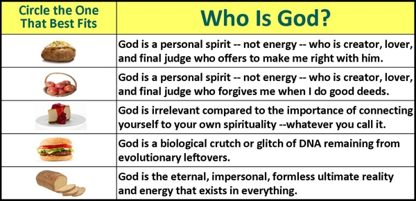 Who Is God chart from Belief.net