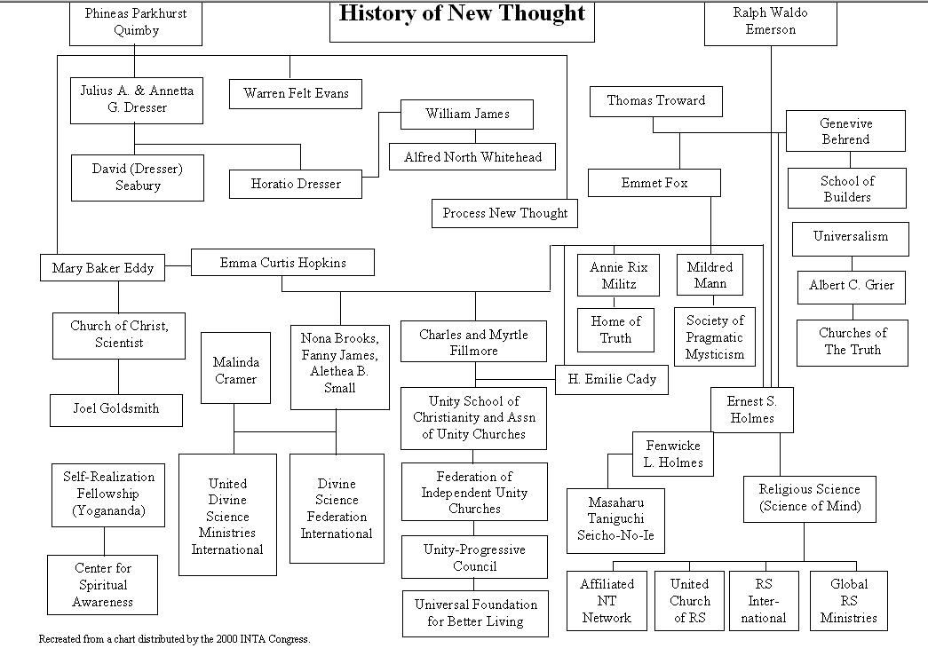New Thought History Chart from INTA