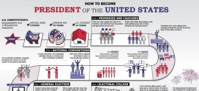 Free-poster-how-become-president-united-states