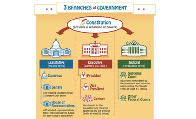 Free Poster Kids.gov 3 Branches of Government