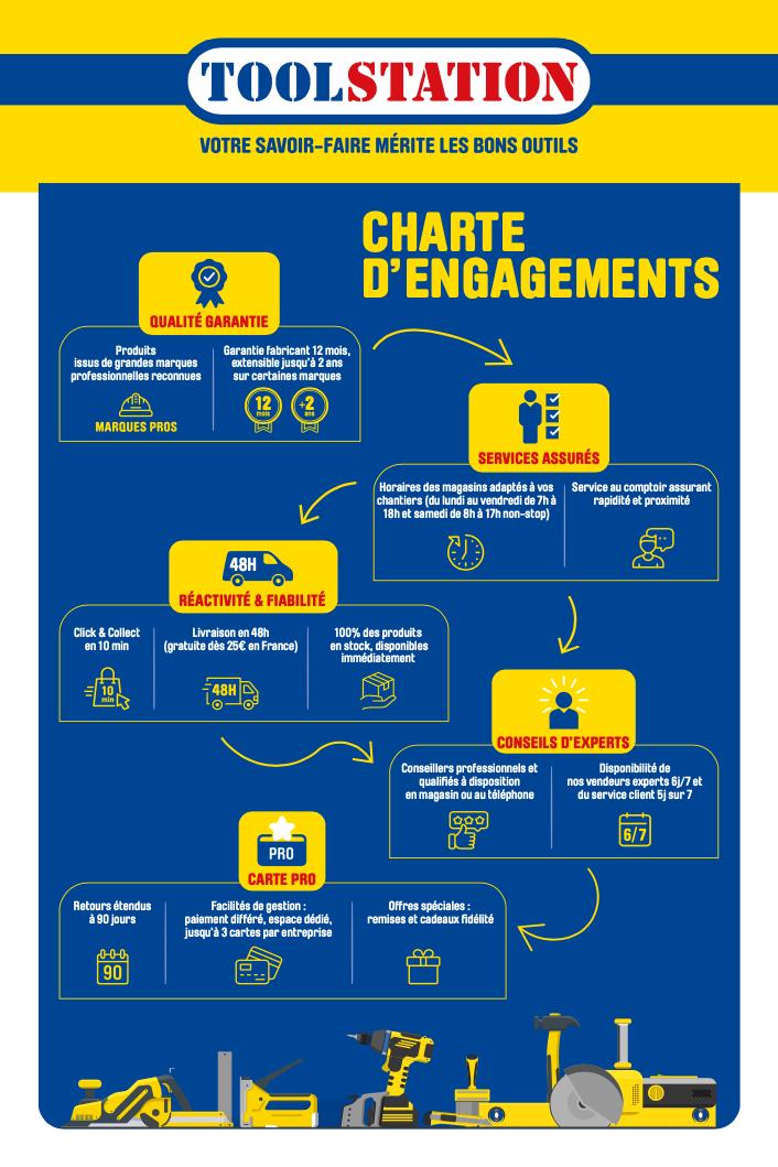 charte
