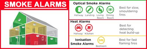 Smoke Alarms. View all