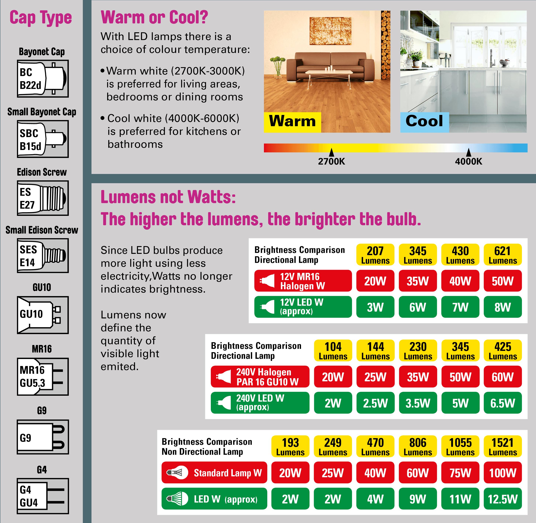 Lumens and Lighting Temperature Chart