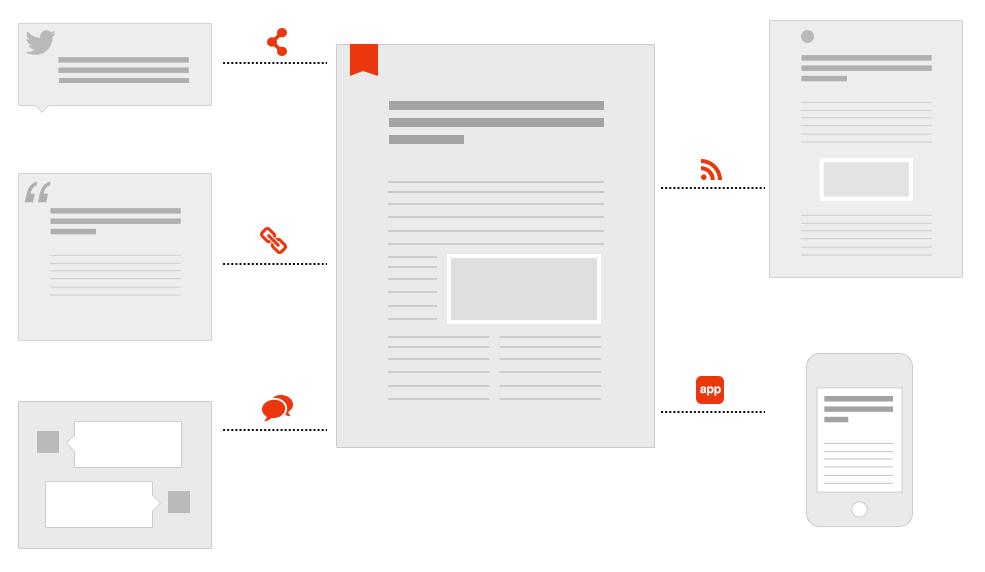 Digital Content - a snapshot