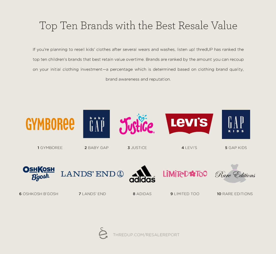 Best Resale Value Brands